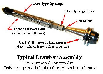 Draw Bar Settings Handbook Definition